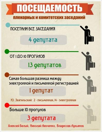 Синдром активности